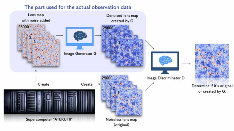 Japanese astronomers have developed a new artificial intelligence technique!