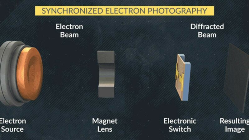 In a Quantum Electronic Device, scientists take 1st snapshots of ultrafast switching!